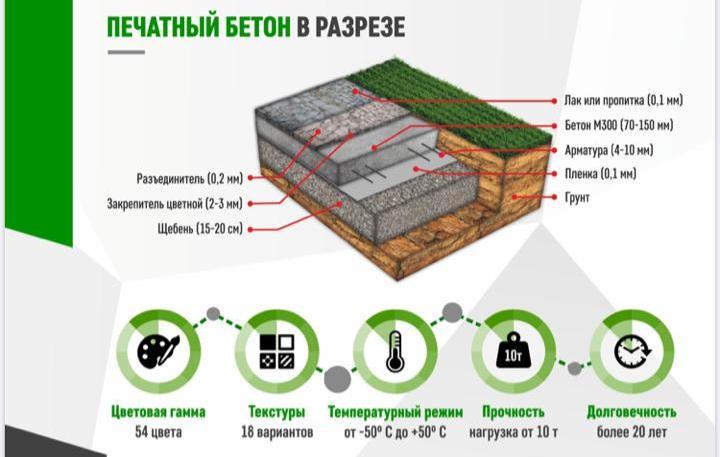 печатного бетона обучение москва