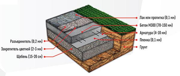 Бетон на разрезах виды бетонов и область применения